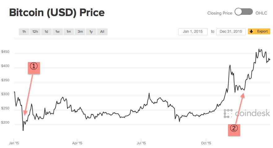 bitcoin下落