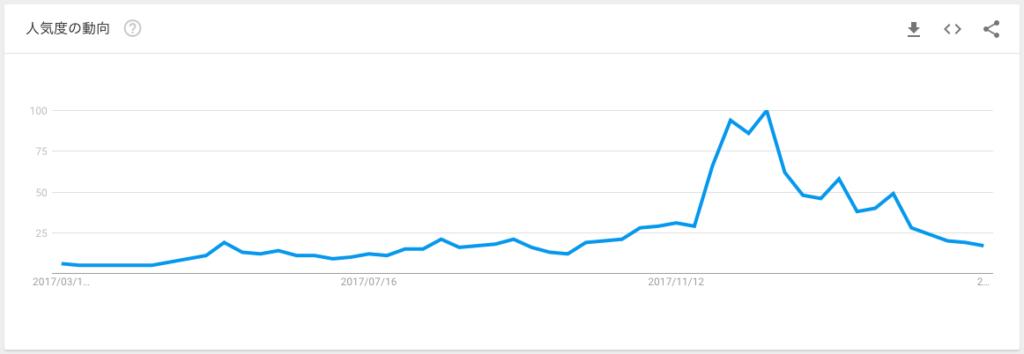 Googleトレンド から見る 「 ビットコイン価格と相関について 」