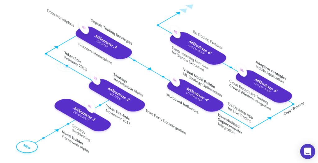 シグナルネットワークロードマップ