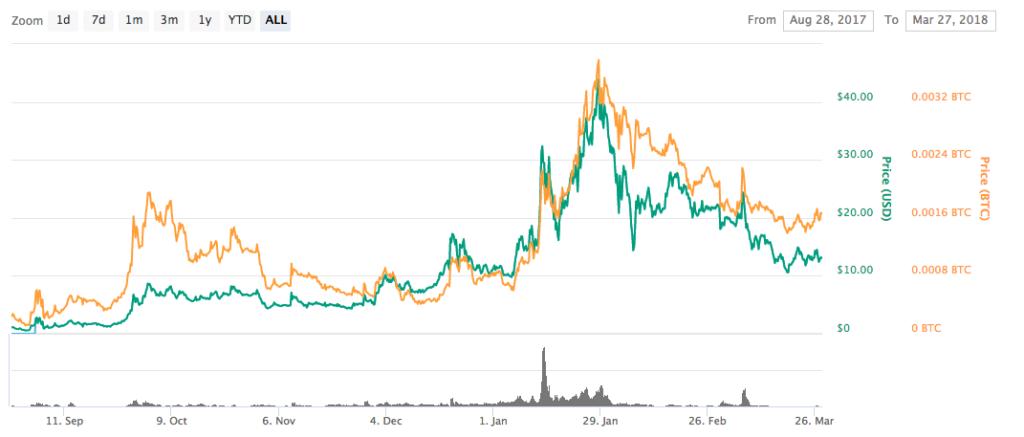 Waltonchainの価格分析仮想通貨