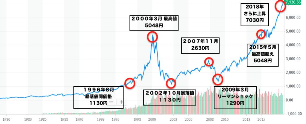 仮想通貨ビットコインはいつ上がるか?