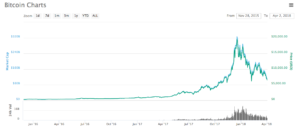 ビットコインとITバブル 相関しているか検証