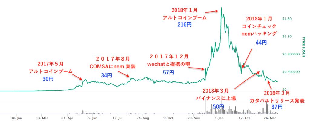 【2018年】仮想通貨ネム(NEM)の全て!初心者ガイド