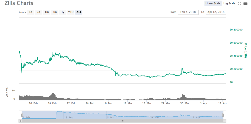Huobi 100倍銘柄 仮想通貨Zillaとは何? 将来性