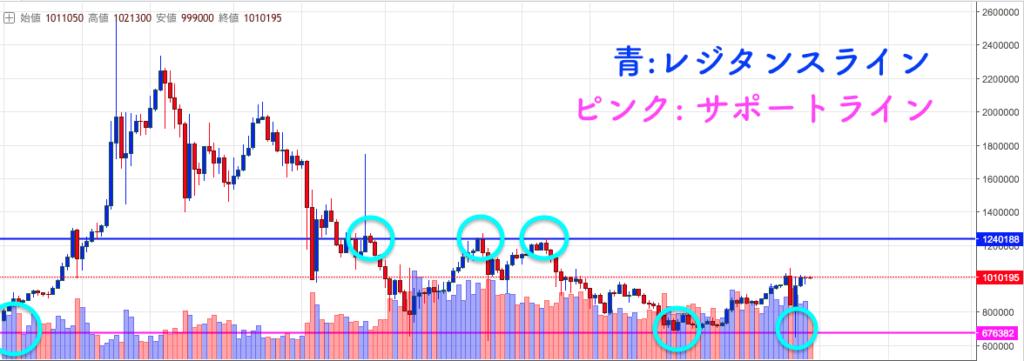 仮想通貨 テクニカル分析 初心者 ZAIF サポートライン