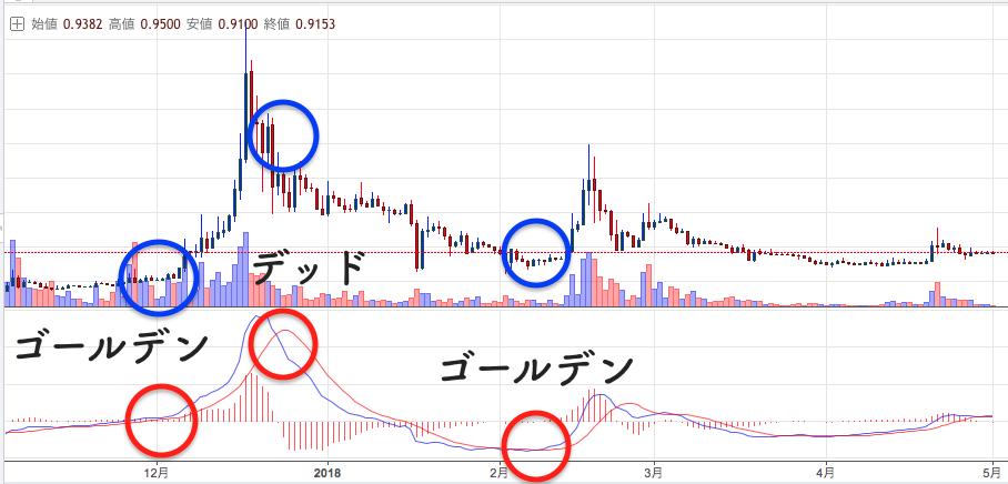 zaif(ザイフ)トークン 仮想通貨 MACD テクニカル分析