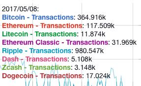トランザクション比較 仮想通貨