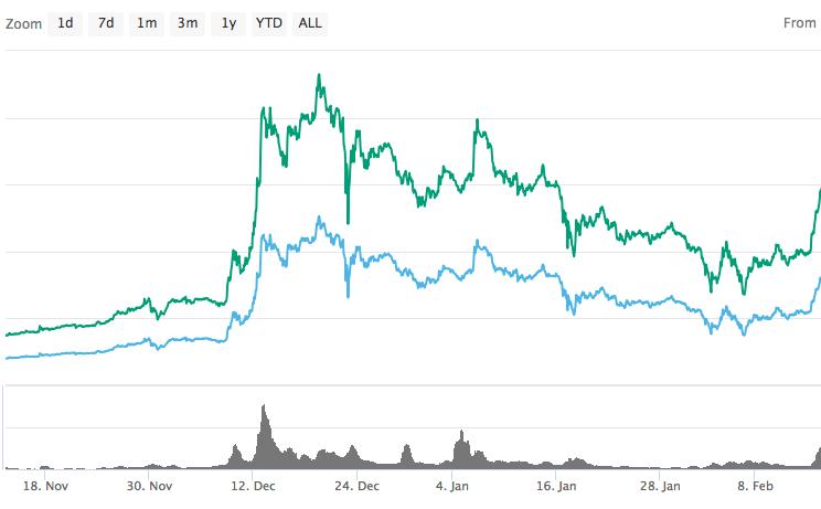 ライトコインの価格 2018年 将来性 仮想通貨