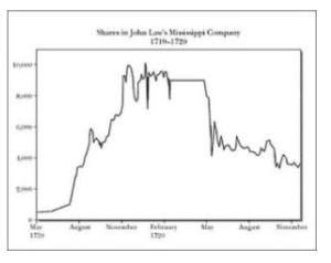 ミシシッピバブル 価格推移