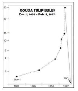 チューリップバブル価格の推移