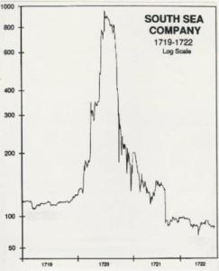何回バブル 暗号通貨 価格推移