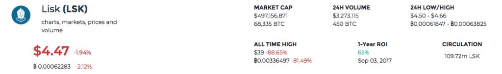 国内仮想通貨一覧 1年間の価格推移と将来性 LISK