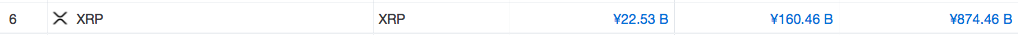 国内仮想通貨一覧 1年間の価格推移と将来性 XRP リップル