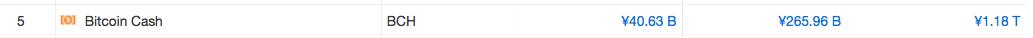 国内仮想通貨一覧 1年間の価格推移と将来性 Bitcoincash