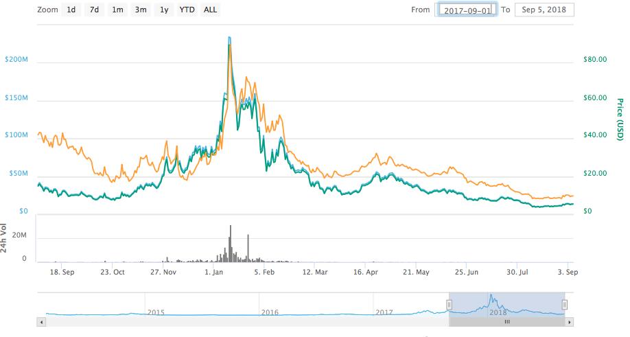 国内仮想通貨一覧 1年間の価格推移と将来性 XCP