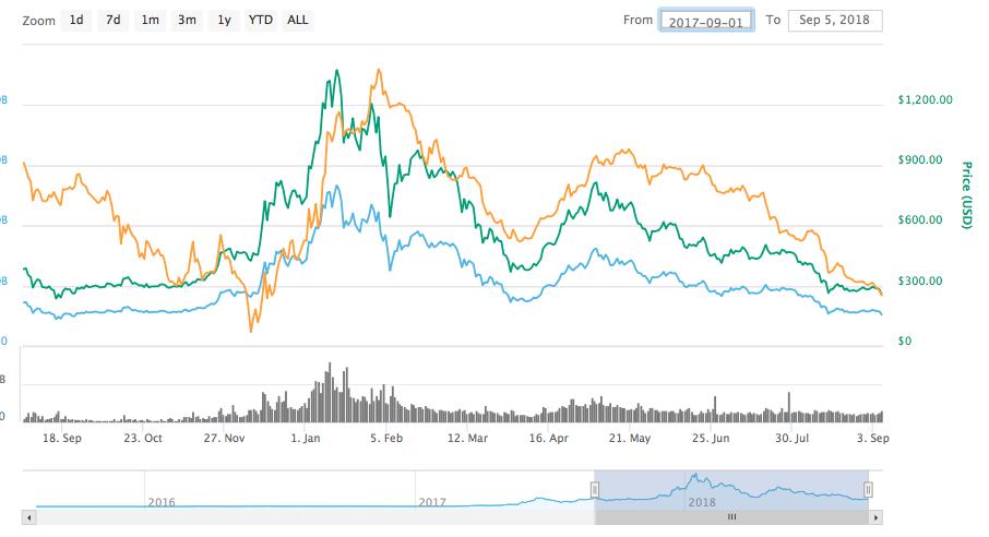 国内仮想通貨一覧 1年間の価格推移と将来性 イーサリアム